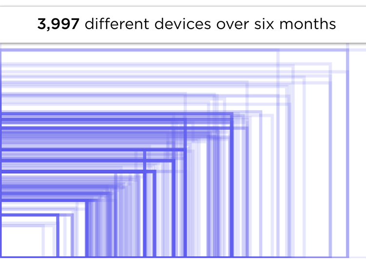 Device Screen Sizes