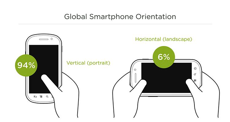Average Smartphone Orientation