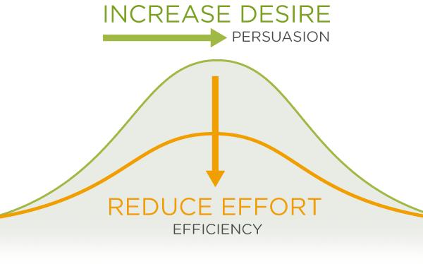 Desire vs Usability