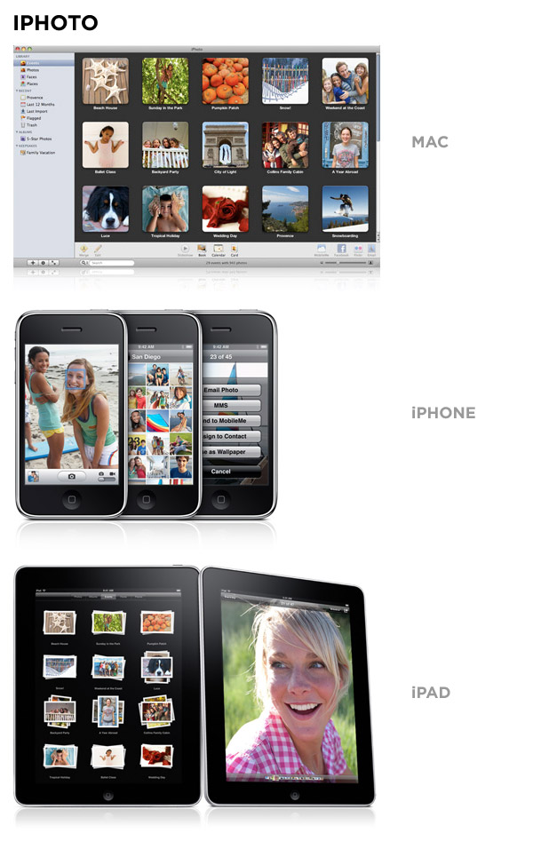 iphoto on mac, iphone, and ipad