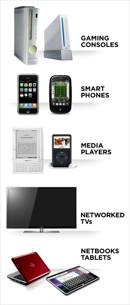Networked Consumer Device Platforms