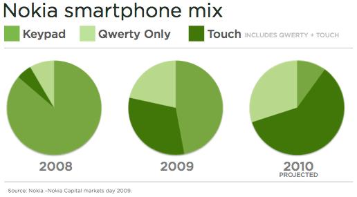 Nokia Smartphone mix