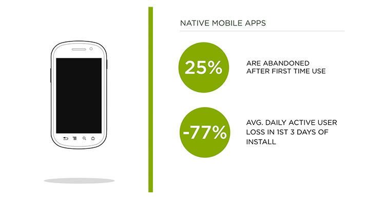 most mobile apps are abandoned quickly