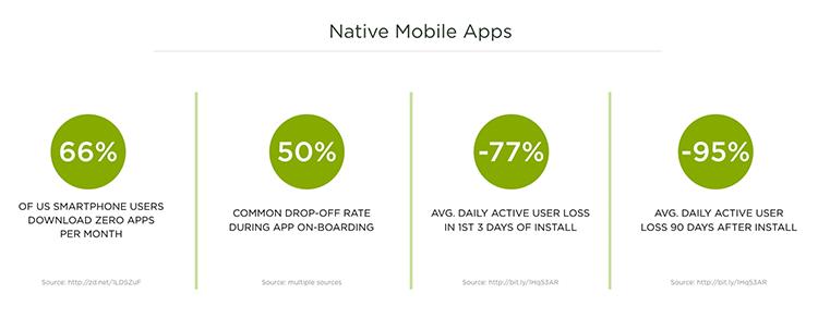 reality of mobile app metrics