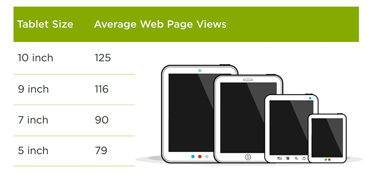 as screen size decreased people's use of the Web dropped