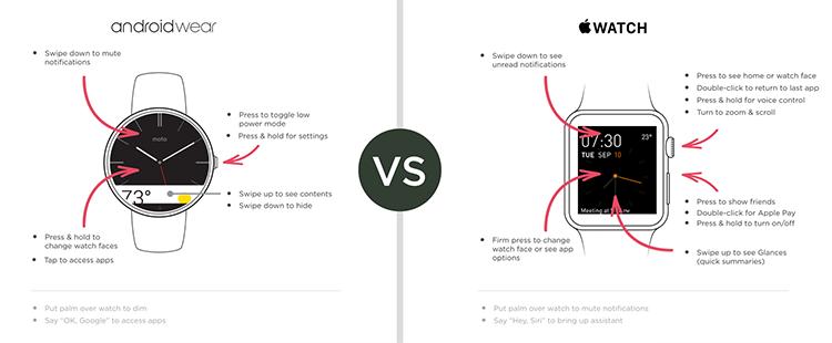 Smartwatch UIs