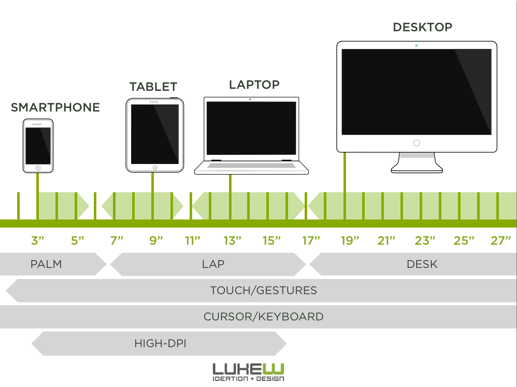 Screen Size Continuum