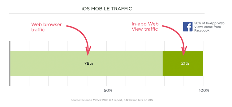 Web usage in embed native app browsers