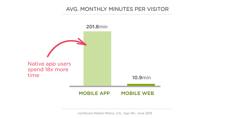 Native app time spent vs. Mobile web