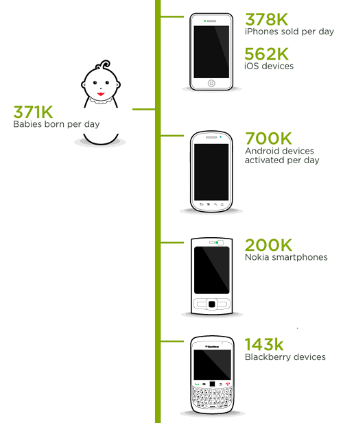 number of mobile devices