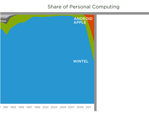 history of personal computing