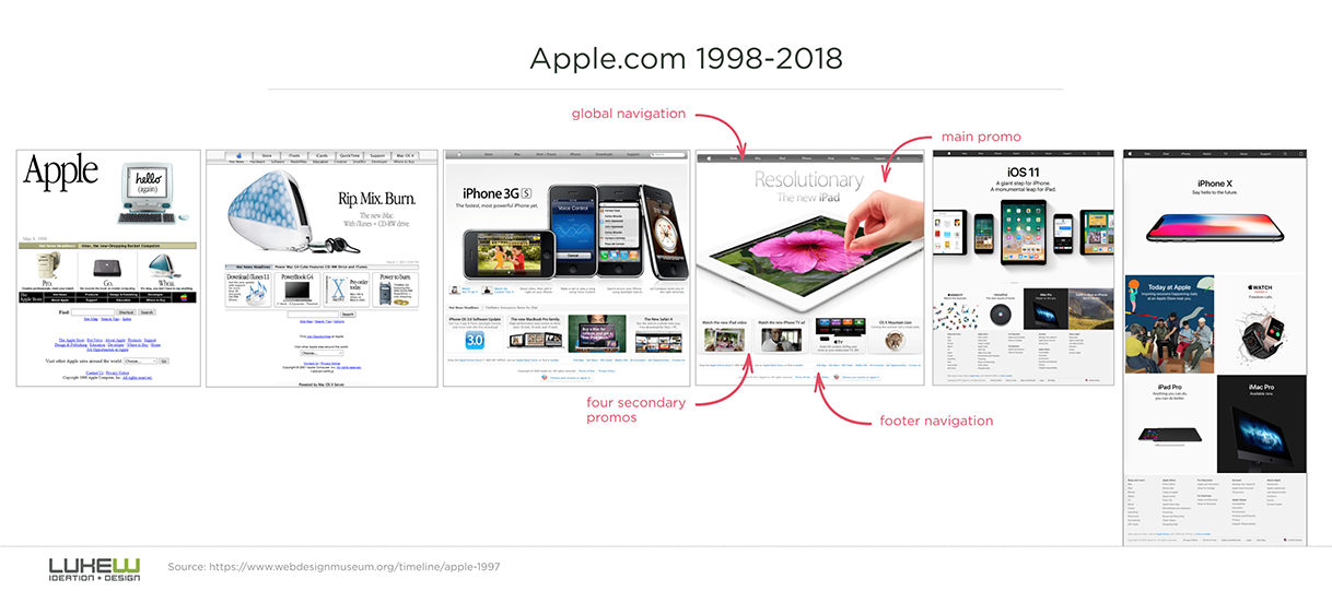 Apple's Website from 1998 and 2018