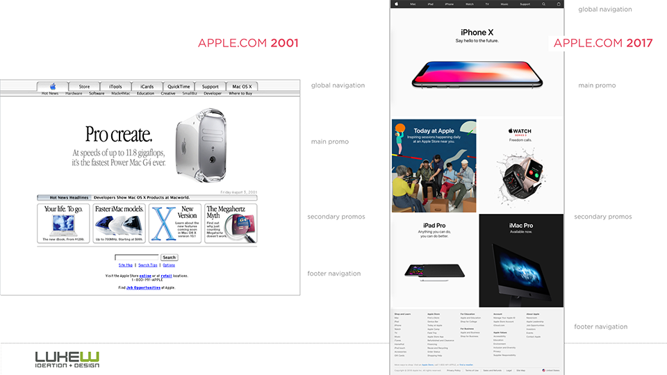 Apple's Website in 2001 and 2017