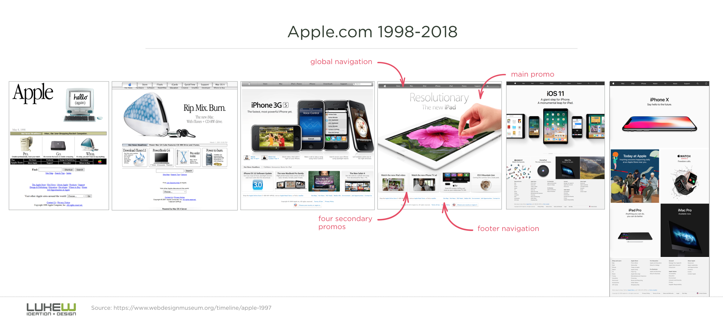 apples website from 1998 and 2018