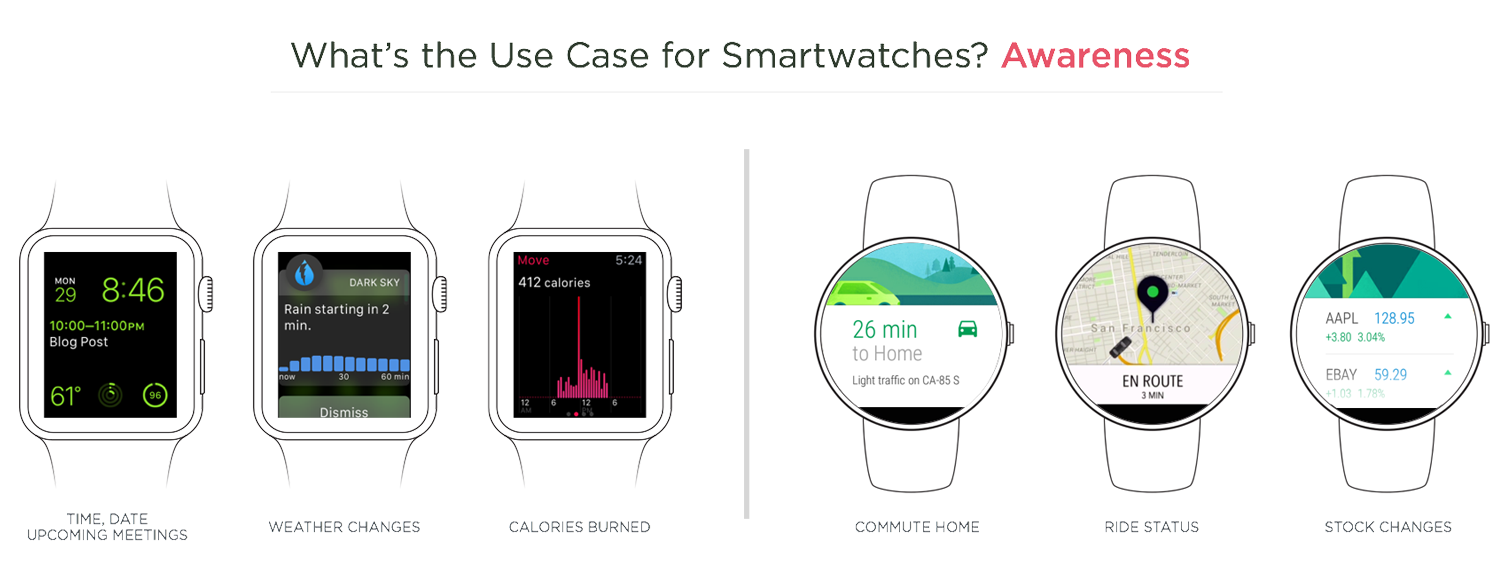 use case for smartwatches: awareness