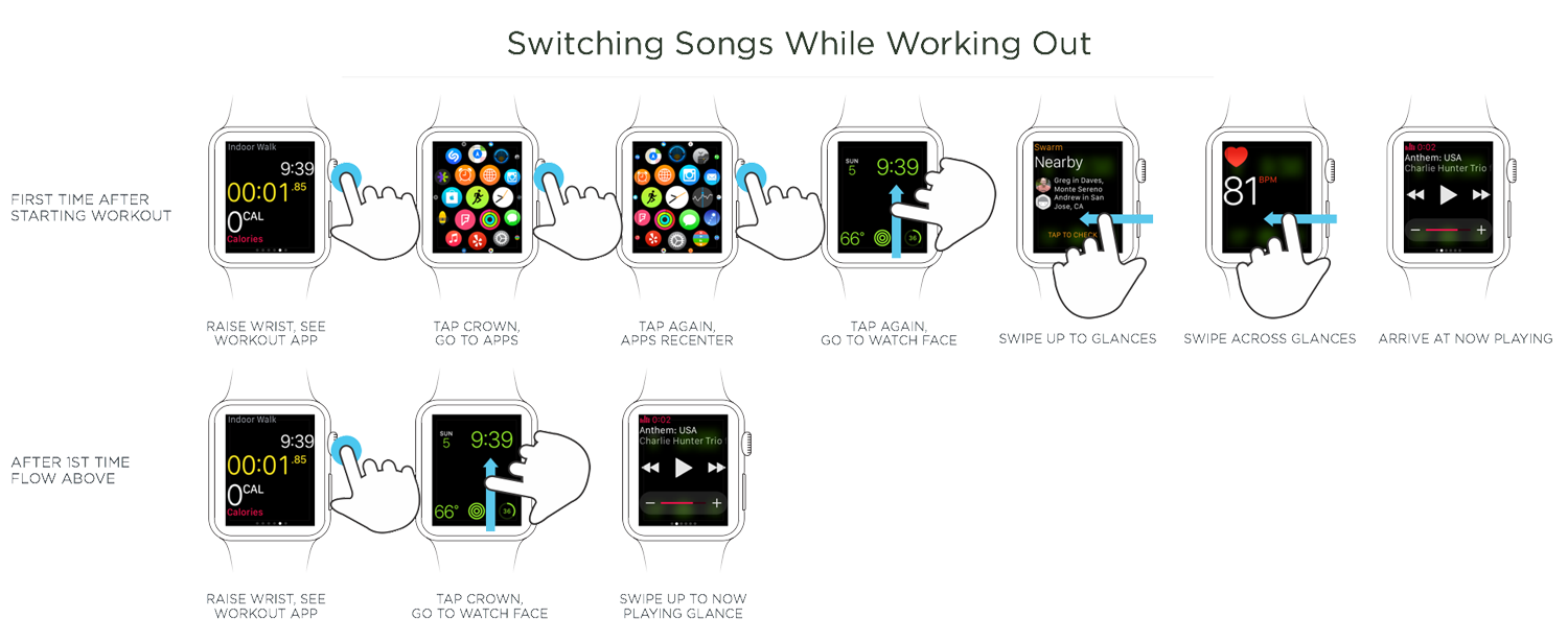 switching between two tasks on apple watch