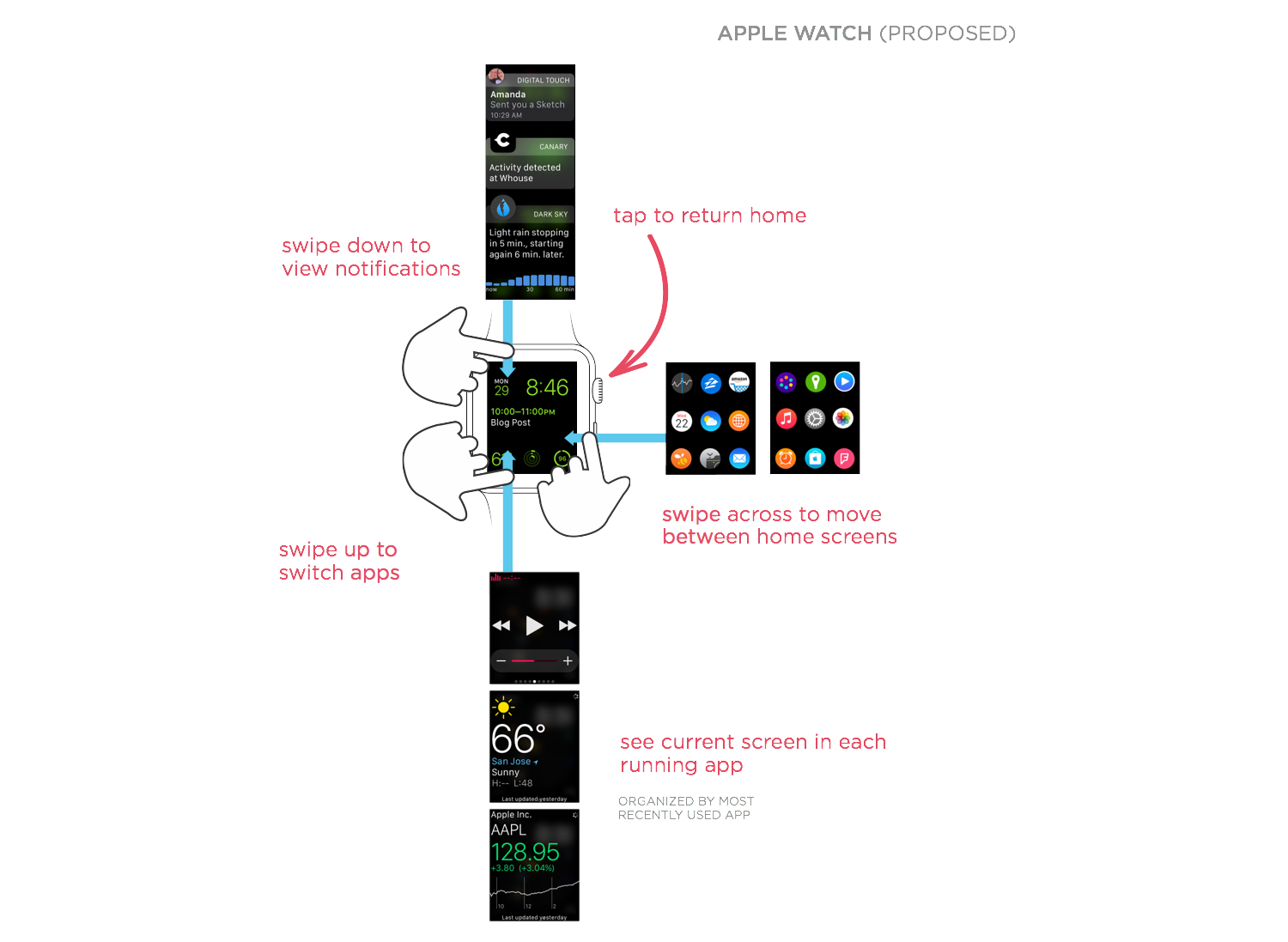 comparing apple watch  interaction model