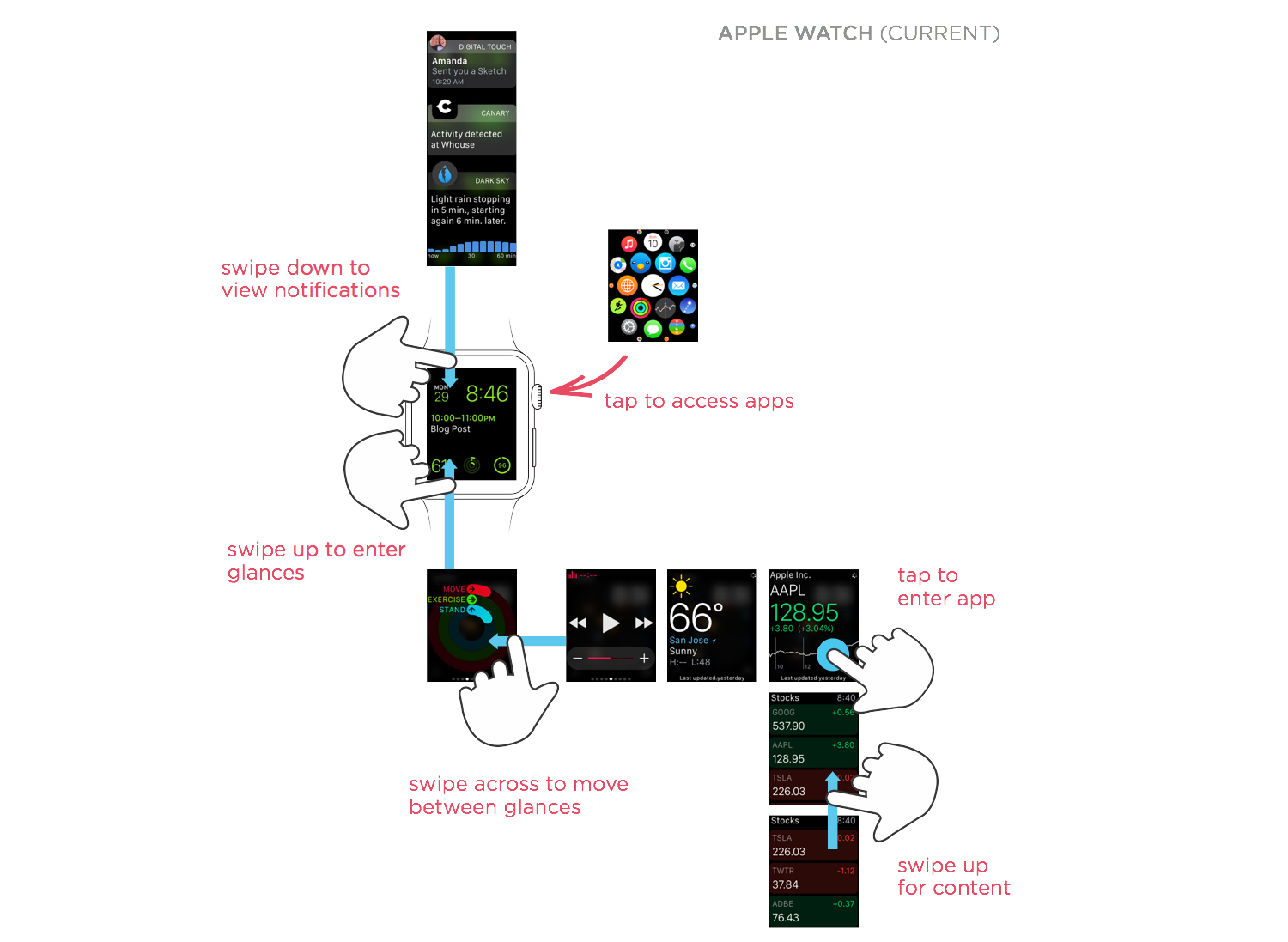 proposal for new interaction model on apple watch