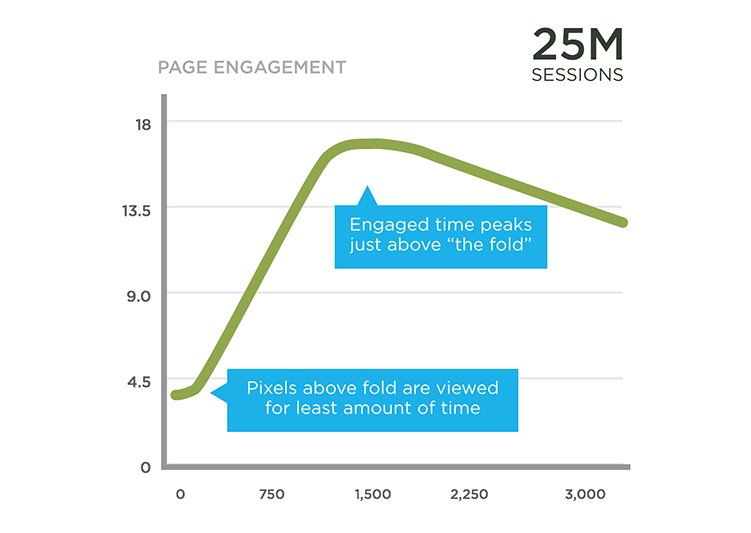 Page Engagement