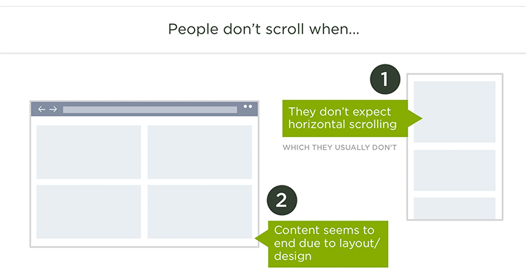 People Don't Scroll When...