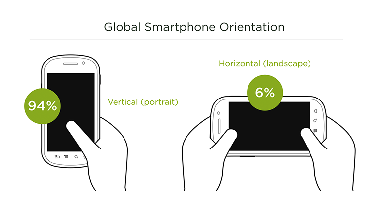 Average Smartphone Orientation