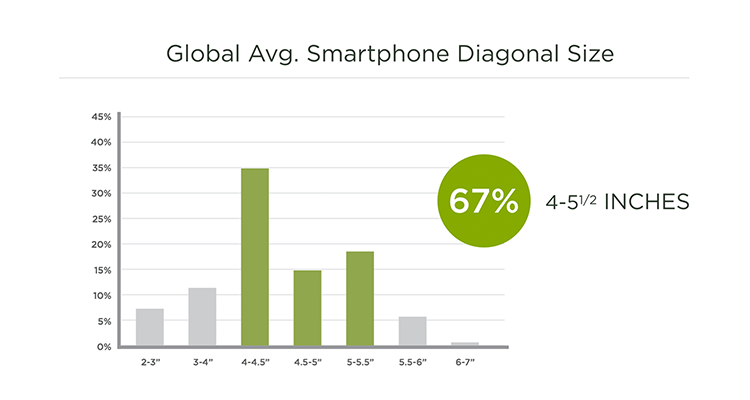 Average Smartphone Diagonal