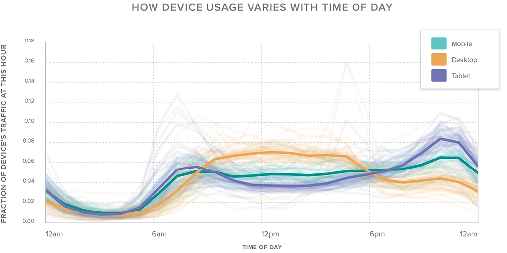 Device use by day