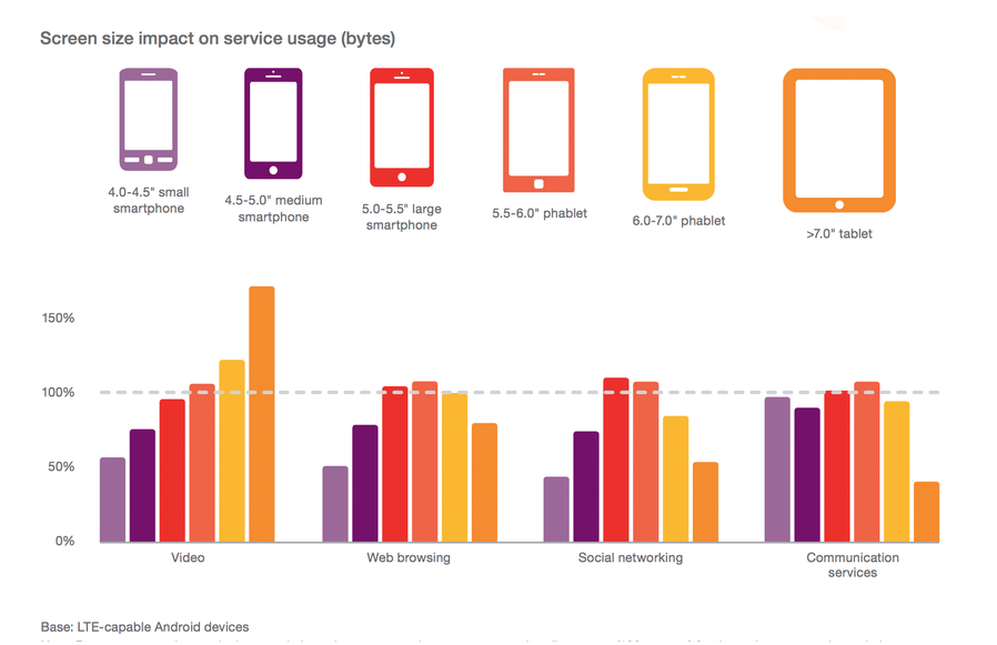 As screen size increases, so does people's activity on the device
