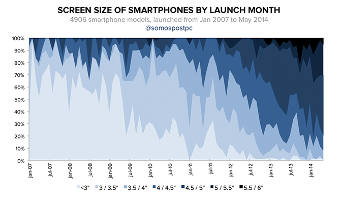 bigger smartphone trends