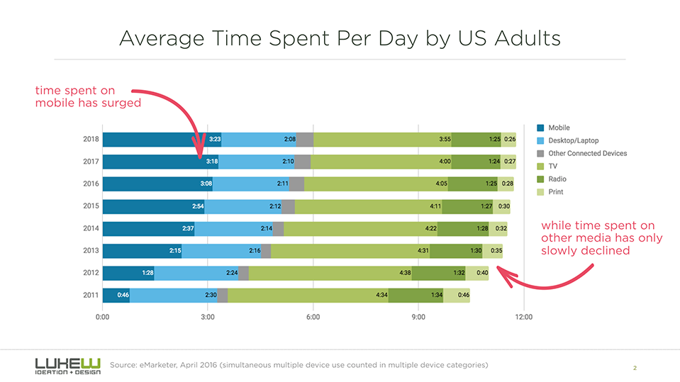 How time Spent Changes for US Adults 2011-2018