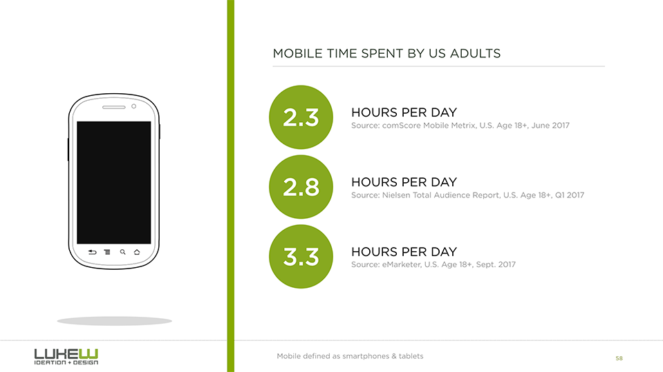 Average Time Spent on Mobiel Devices