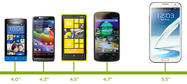 smartphone screen sizes from 4 to 5.5 inches