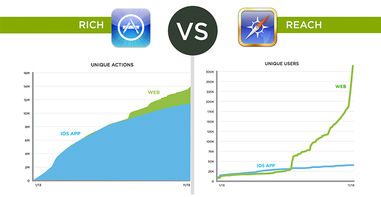 reach vs. rich: web vs. native
