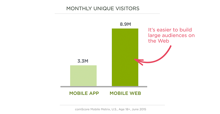 Mobile audience growth web v. native apps